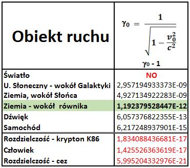tab3-dylkinetyczna